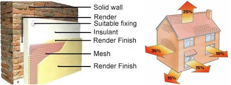 C&S Plastering are Green Deal Approved